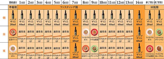 wai room式 美健ファスティングダイエットプログラム表